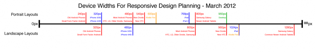 diagram of mobile device widths