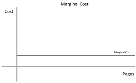 Marginal cost of content production