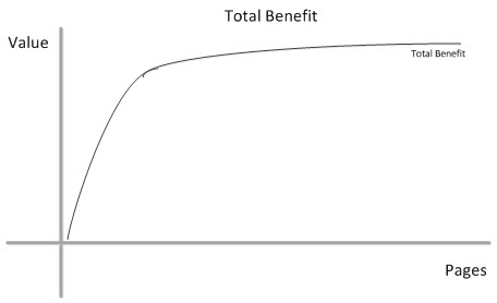 Total benefit derived from content