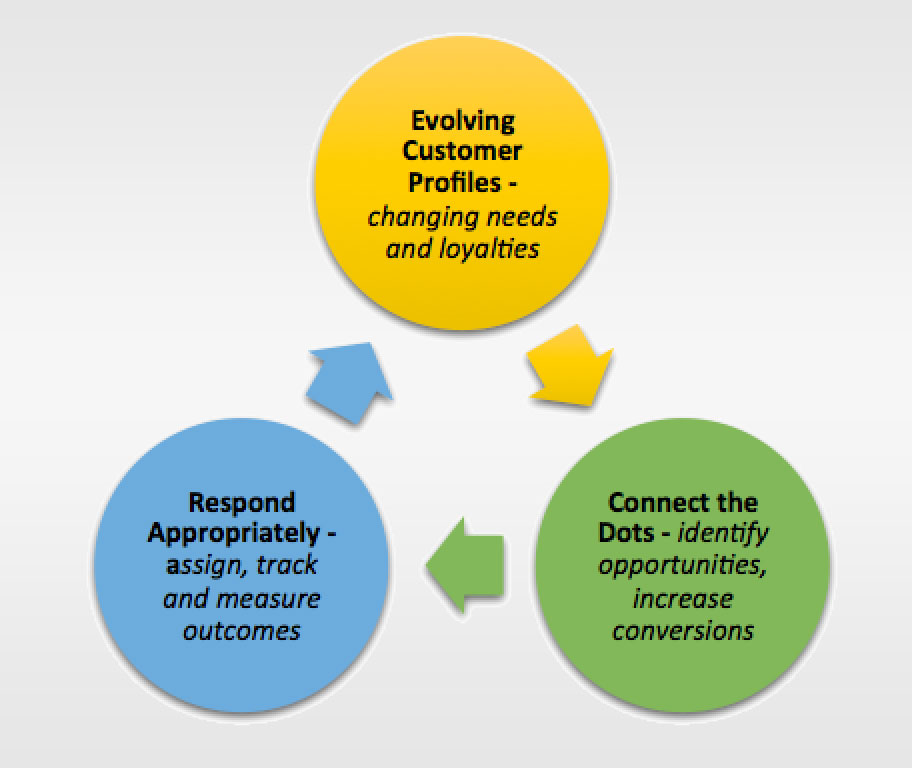 problem statement in banking industry crm